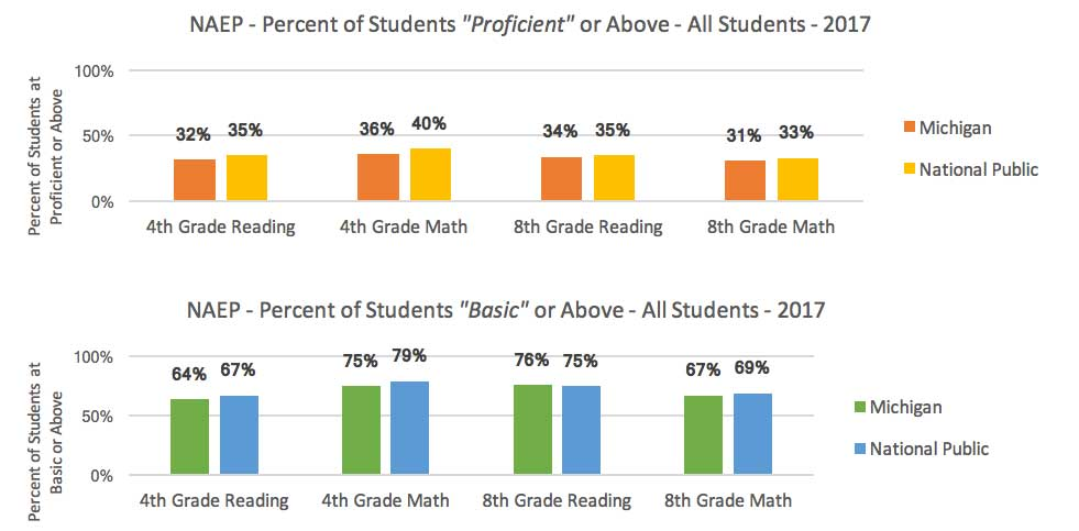 Charts showing Michigan students are near, yet trail national averages in reading and math proficiency