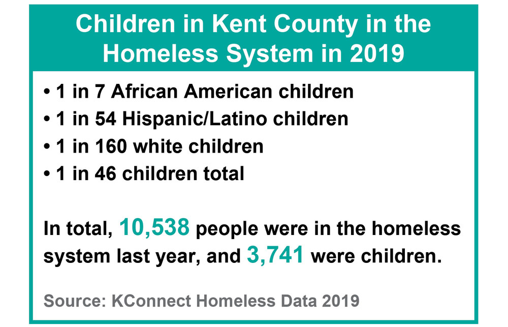 In total for Kent County, 10,538 people were in the homeless system last year, and 3,741 were children.