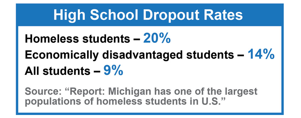 Homeless student dropout rate: 20% Economically disadvantaged students dropout rates: 14% All students dropout rate: 9%